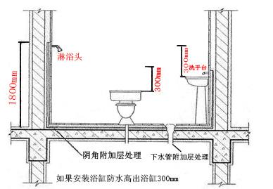 卫生间防水做法五个要点需注意